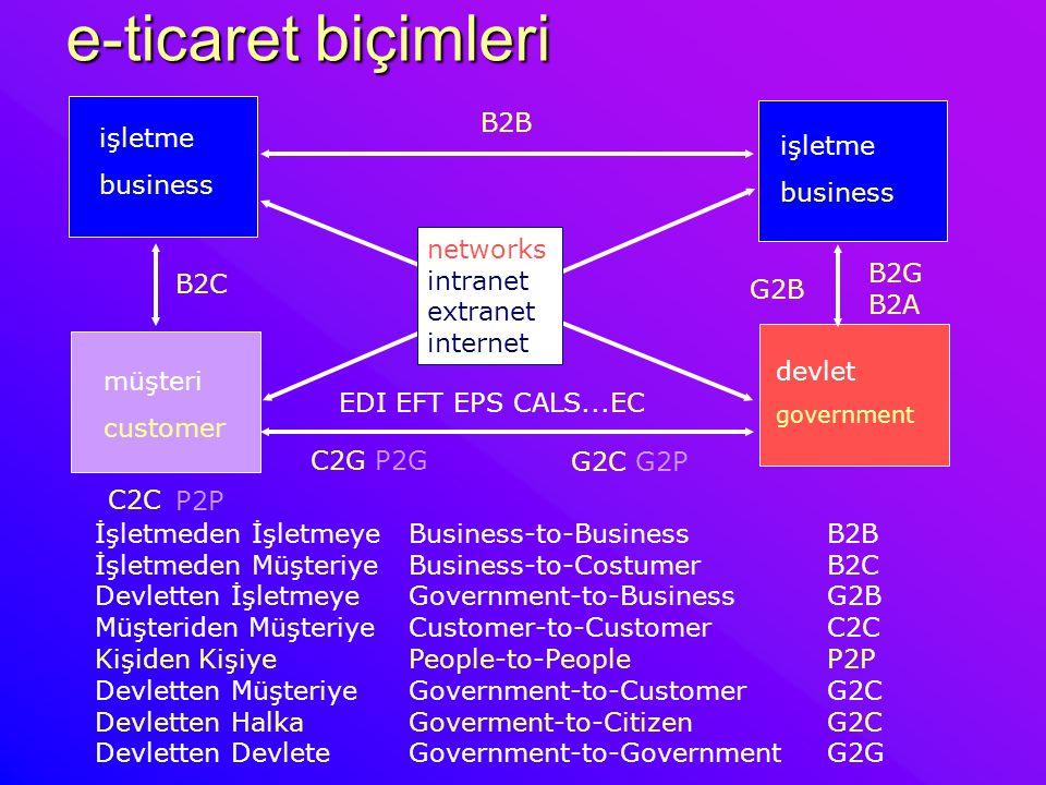 e-ticaret biçimleri B2C G2C G2P G2B B2B P2P C2C İşletmeden İşletmeyeBusiness-to-Business B2B İşletmeden MüşteriyeBusiness-to-Costumer B2C Devletten İş