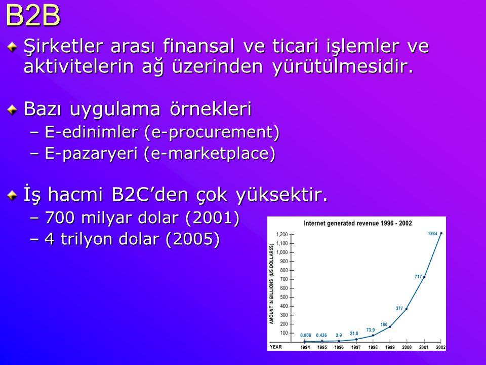 B2B Şirketler arası finansal ve ticari işlemler ve aktivitelerin ağ üzerinden yürütülmesidir. Bazı uygulama örnekleri –E-edinimler (e-procurement) –E-
