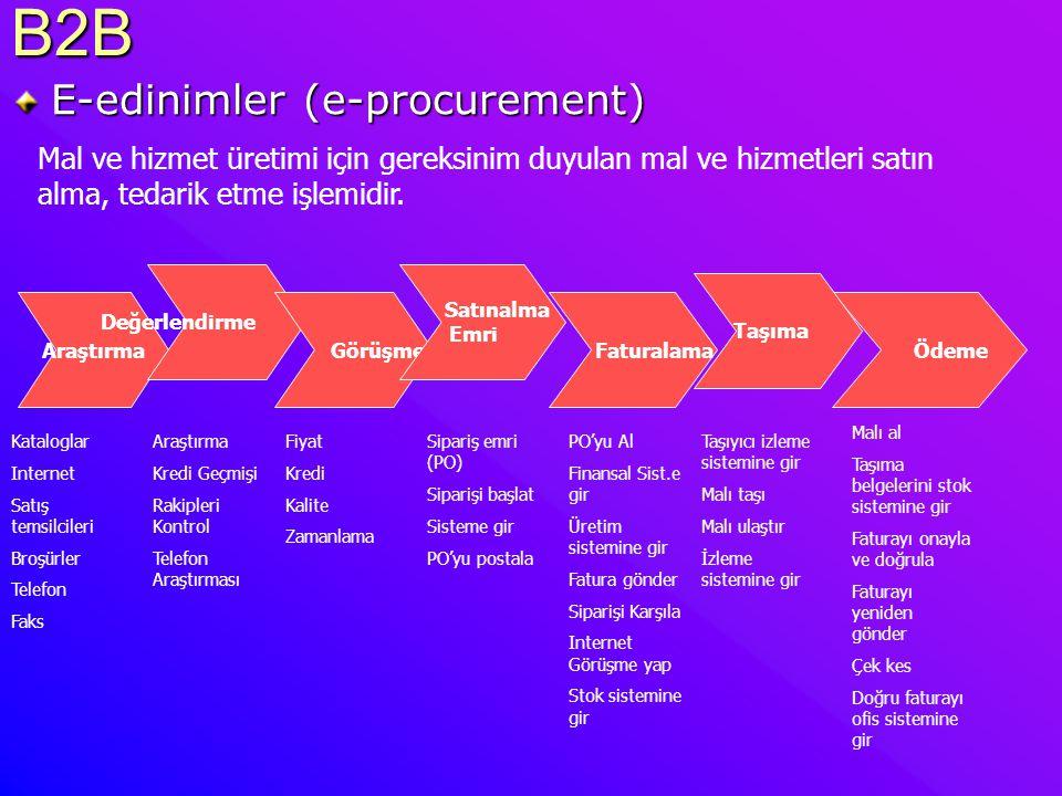 B2B E-edinimler (e-procurement) Araştırma Değerlendirme Görüşme Ödeme Satınalma Emri Faturalama Taşıma Kataloglar Internet Satış temsilcileri Broşürle