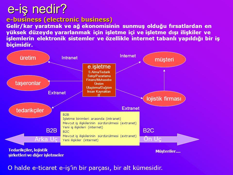 e-iş nedir? müşteri e.işletme S.Alma/Tedarik Satış/Pazarlama Finans/Muhasebe Üretim Ulaştırma/Dağıtım İnsan Kaynakları IT üretim taşeronlar tedarikçil