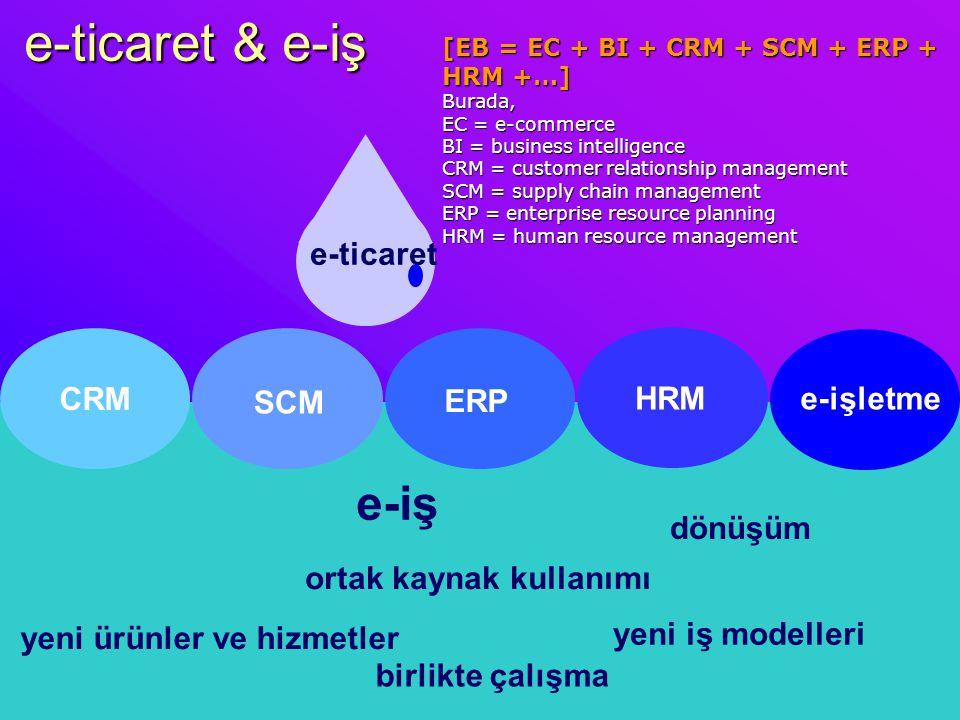 e-ticaret & e-iş e-ticaret e-iş CRM SCM dönüşüm birlikte çalışma yeni iş modelleri yeni ürünler ve hizmetler ortak kaynak kullanımı [EB = EC + BI + CR