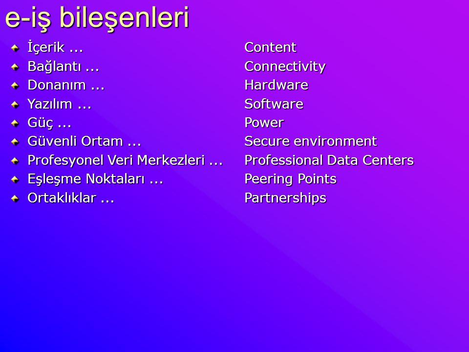 e-iş bileşenleri İçerik... Content Bağlantı... Connectivity Donanım... Hardware Yazılım... Software Güç... Power Güvenli Ortam... Secure environment P