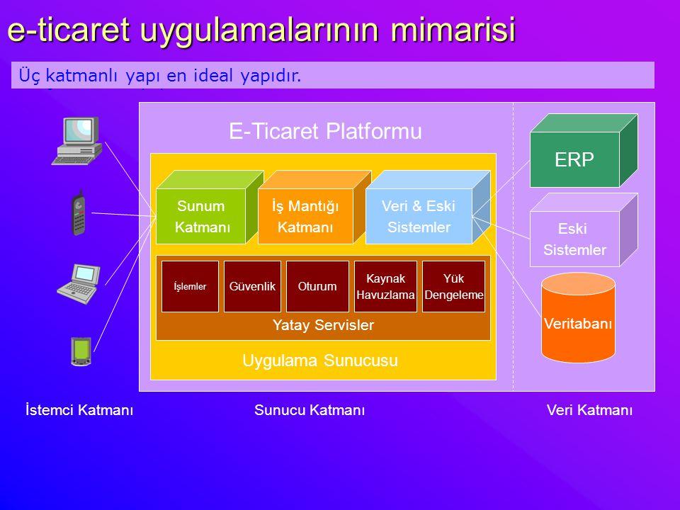e-ticaret uygulamalarının mimarisi Üç katmanlı yapı Sunum Katmanı İş Mantığı Katmanı Veri & Eski Sistemler ERP Eski Sistemler Veritabanı Uygulama Sunu