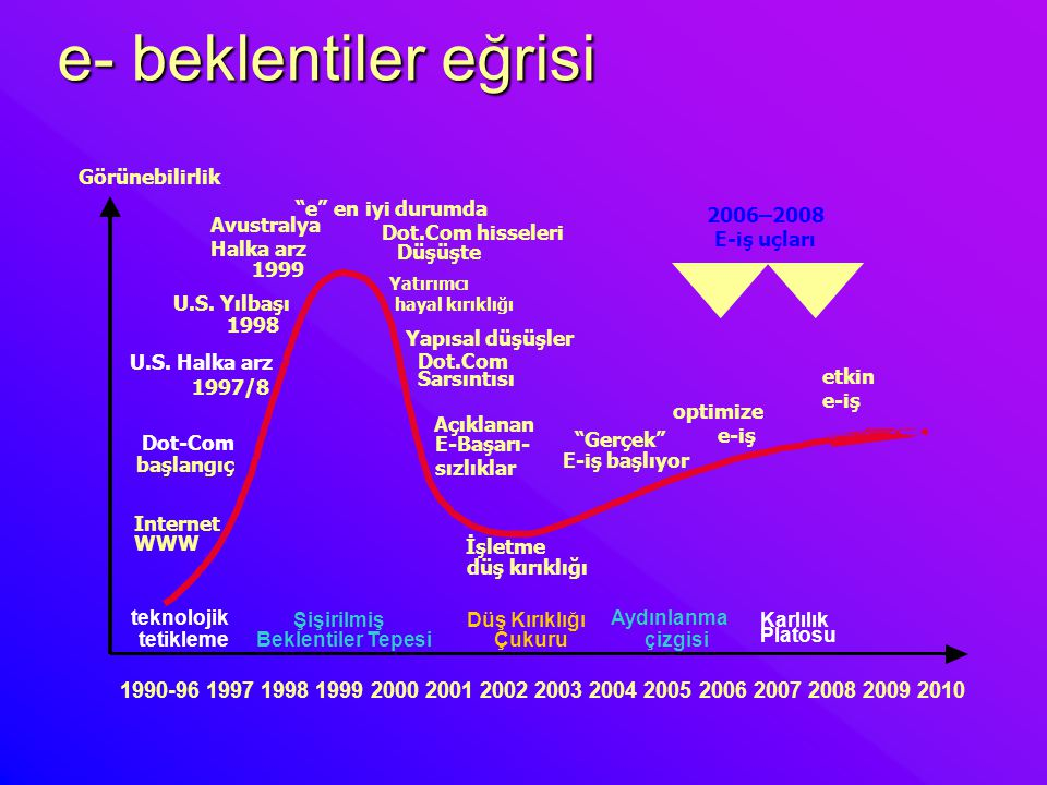 e- beklentiler eğrisi 1990-96 1997 1998 1999 2000 2001 2002 2003 2004 2005 2006 2007 2008 2009 2010 optimize e-iş Dot.Com hisseleri Düşüşte Internet W