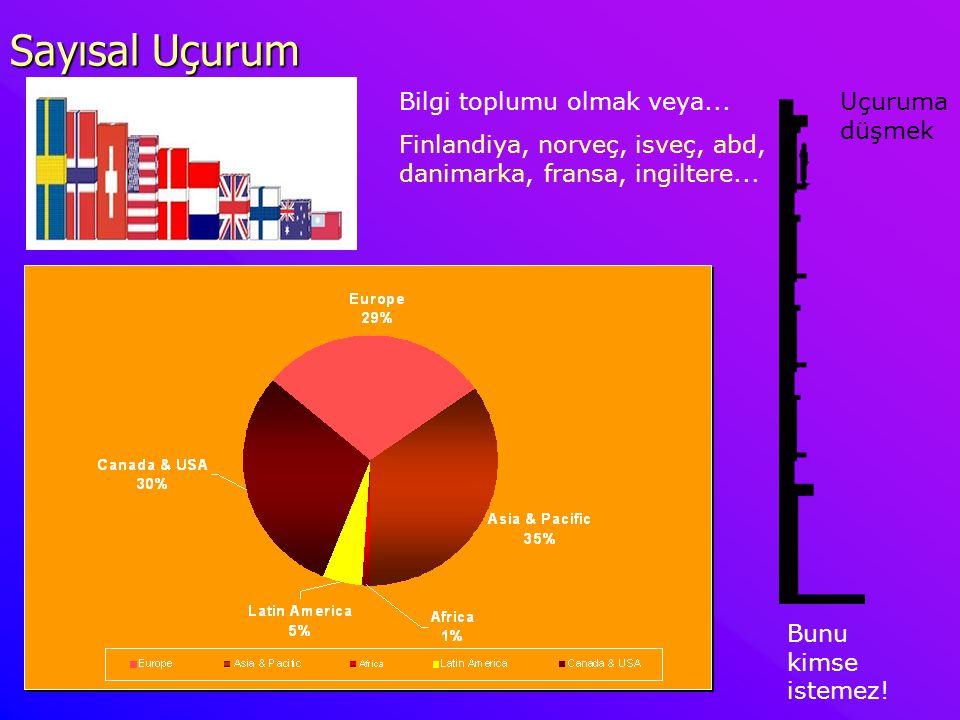 Sayısal Uçurum Source: ITU (internet host data: Network Wizards, Ripe 2000 Bilgi toplumu olmak veya... Finlandiya, norveç, isveç, abd, danimarka, fran