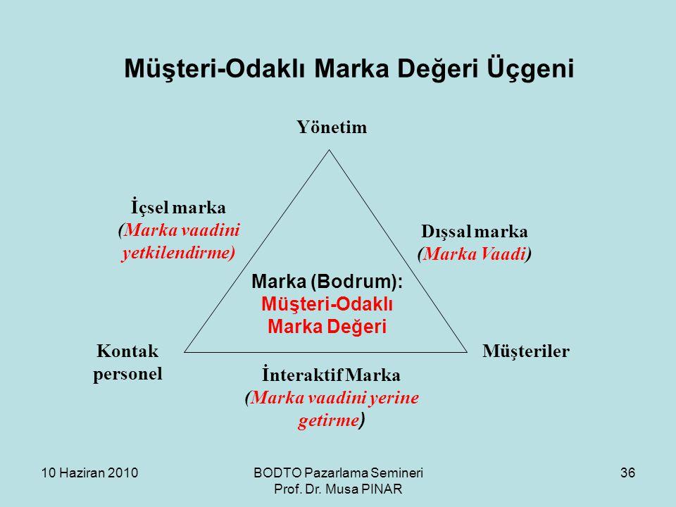 10 Haziran 2010BODTO Pazarlama Semineri Prof. Dr. Musa PINAR 36 Müşteri-Odaklı Marka Değeri Üçgeni Yönetim MüşterilerKontak personel İnteraktif Marka