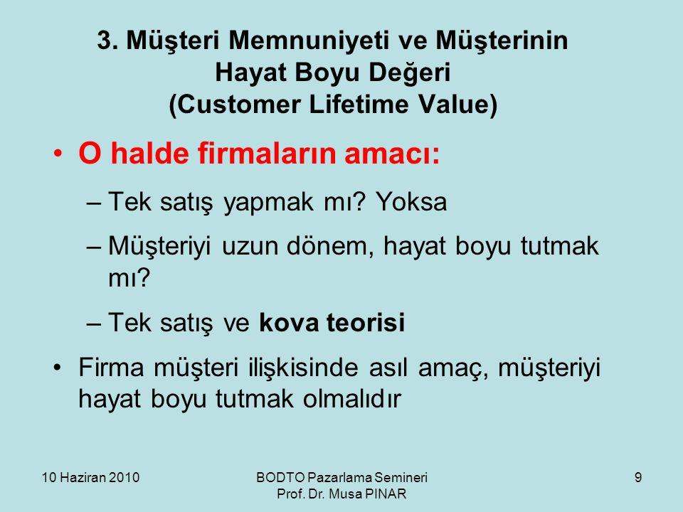 10 Haziran 2010BODTO Pazarlama Semineri Prof. Dr. Musa PINAR 9 3. Müşteri Memnuniyeti ve Müşterinin Hayat Boyu Değeri (Customer Lifetime Value) •O hal