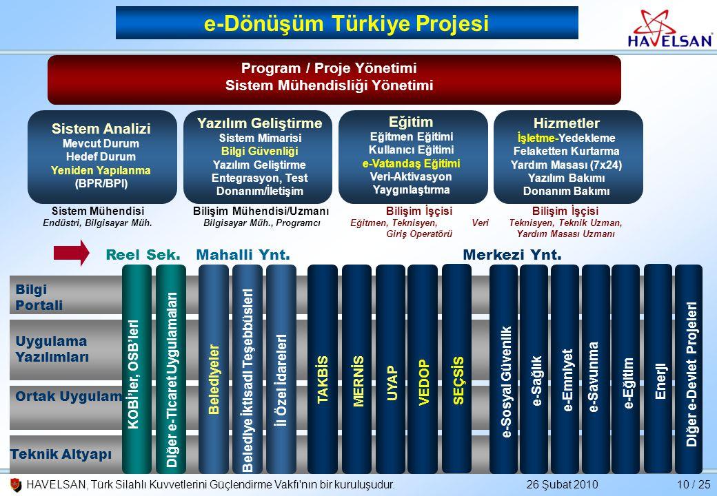 26 Şubat 2010HAVELSAN, Türk Silahlı Kuvvetlerini Güçlendirme Vakfı'nın bir kuruluşudur.10 / 25 Ortak Uygulamalar Program / Proje Yönetimi Sistem Mühen
