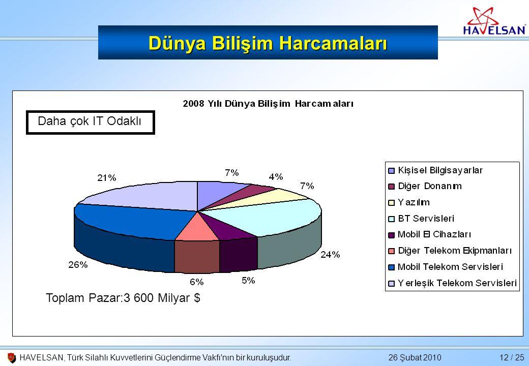 26 Şubat 2010HAVELSAN, Türk Silahlı Kuvvetlerini Güçlendirme Vakfı'nın bir kuruluşudur.12 / 25 Dünya Bilişim Harcamaları Daha çok IT Odaklı Toplam Paz