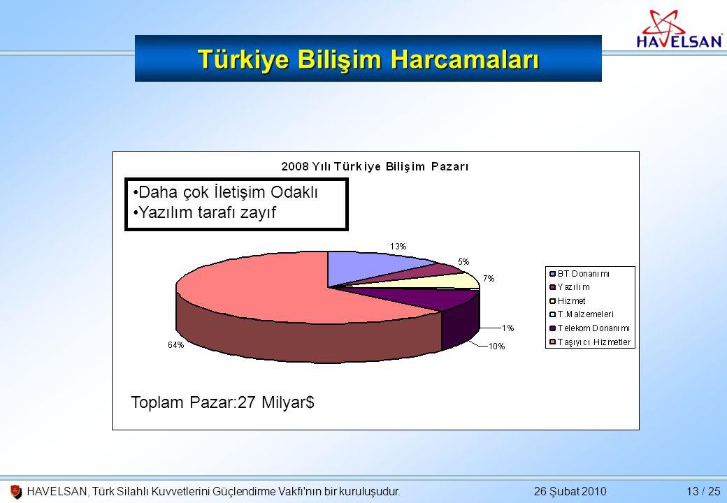 26 Şubat 2010HAVELSAN, Türk Silahlı Kuvvetlerini Güçlendirme Vakfı'nın bir kuruluşudur.13 / 25 Türkiye Bilişim Harcamaları •Daha çok İletişim Odaklı •