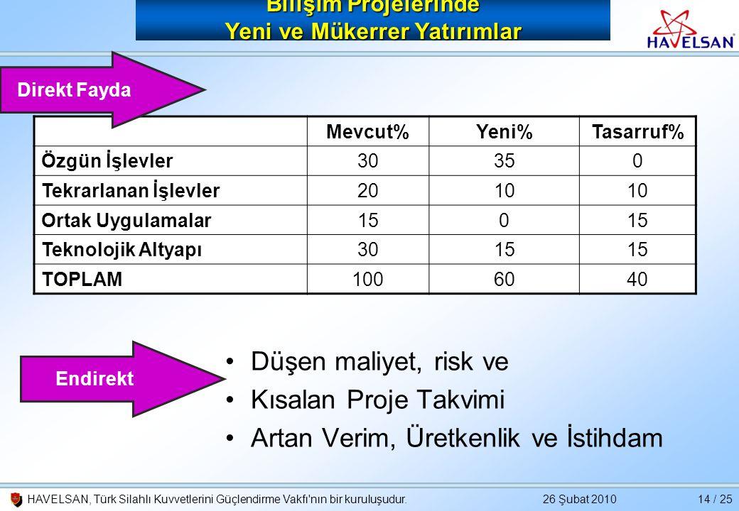 26 Şubat 2010HAVELSAN, Türk Silahlı Kuvvetlerini Güçlendirme Vakfı'nın bir kuruluşudur.14 / 25 Bilişim Projelerinde Yeni ve Mükerrer Yatırımlar Mevcut