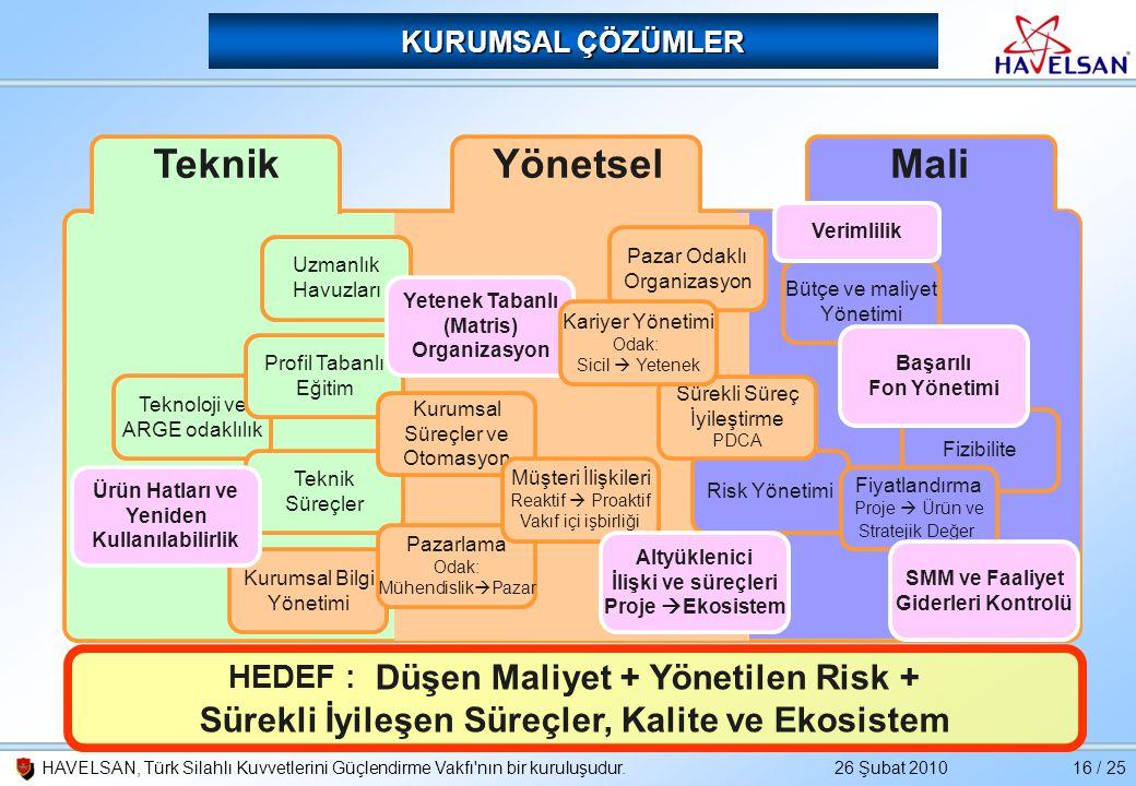 26 Şubat 2010HAVELSAN, Türk Silahlı Kuvvetlerini Güçlendirme Vakfı'nın bir kuruluşudur.16 / 25 KURUMSAL ÇÖZÜMLER TeknikYönetselMali Teknoloji ve ARGE