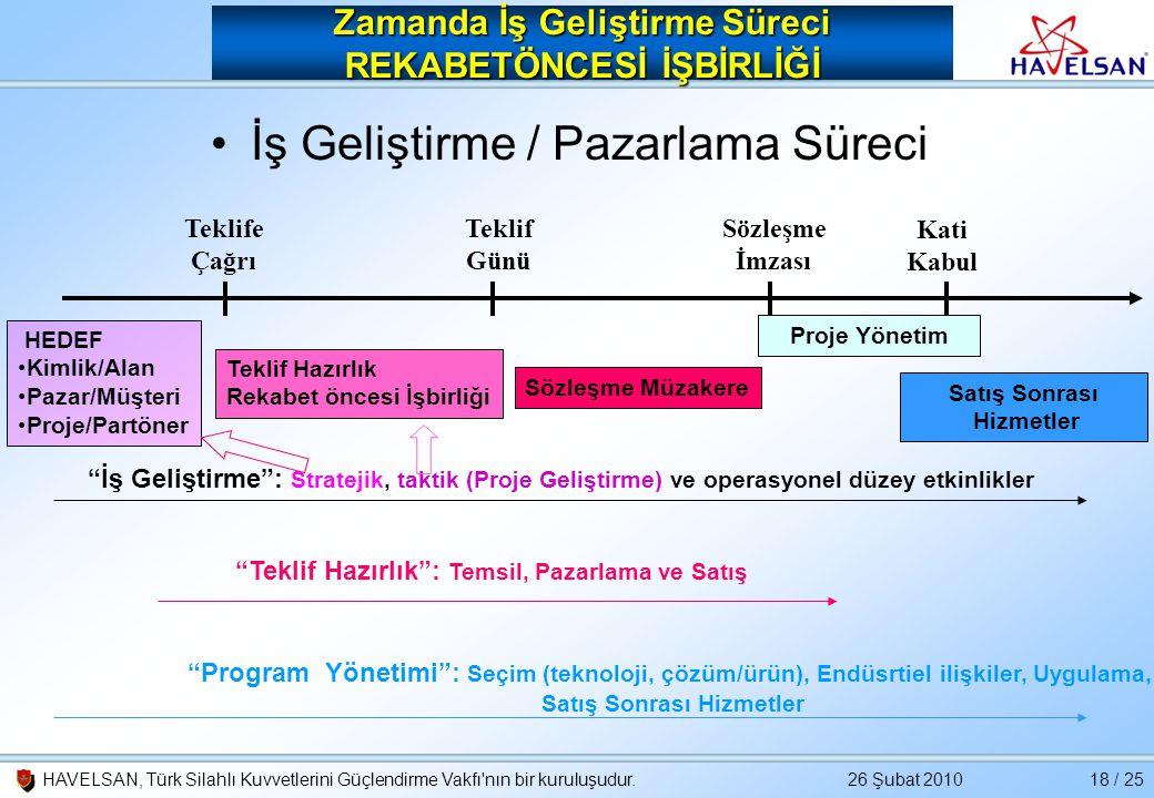 26 Şubat 2010HAVELSAN, Türk Silahlı Kuvvetlerini Güçlendirme Vakfı'nın bir kuruluşudur.18 / 25 Zamanda İş Geliştirme Süreci REKABETÖNCESİ İŞBİRLİĞİ •İ