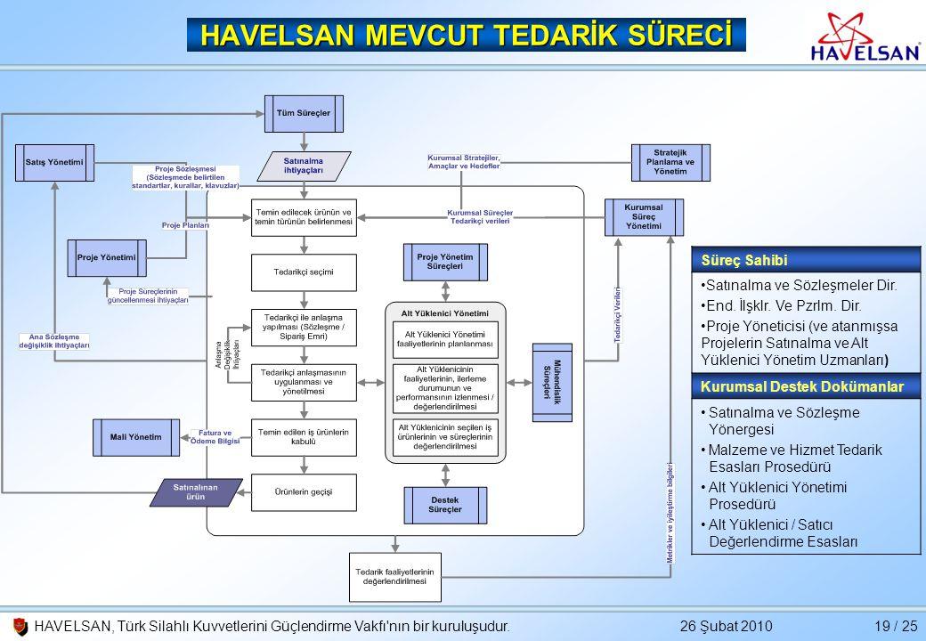 26 Şubat 2010HAVELSAN, Türk Silahlı Kuvvetlerini Güçlendirme Vakfı'nın bir kuruluşudur.19 / 25 HAVELSAN MEVCUT TEDARİK SÜRECİ Süreç Sahibi •Satınalma