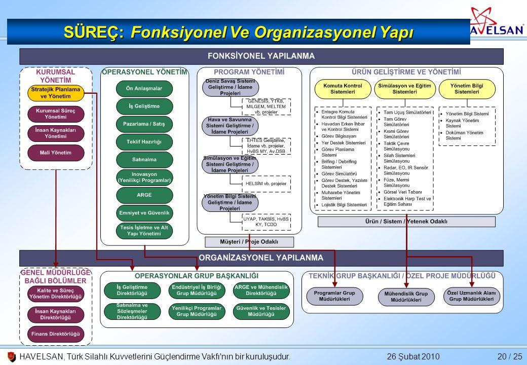 26 Şubat 2010HAVELSAN, Türk Silahlı Kuvvetlerini Güçlendirme Vakfı'nın bir kuruluşudur.20 / 25 SÜREÇ: Fonksiyonel Ve Organizasyonel Yapı