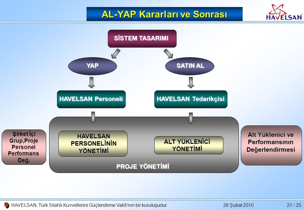 26 Şubat 2010HAVELSAN, Türk Silahlı Kuvvetlerini Güçlendirme Vakfı'nın bir kuruluşudur.21 / 25 AL-YAP Kararları ve Sonrası SİSTEM TASARIMI SATIN AL YA