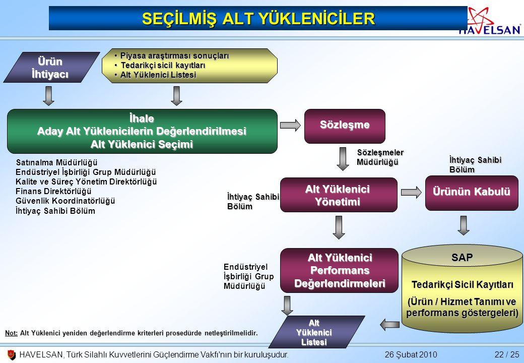 26 Şubat 2010HAVELSAN, Türk Silahlı Kuvvetlerini Güçlendirme Vakfı'nın bir kuruluşudur.22 / 25 SEÇİLMİŞ ALT YÜKLENİCİLER İhale Aday Alt Yüklenicilerin