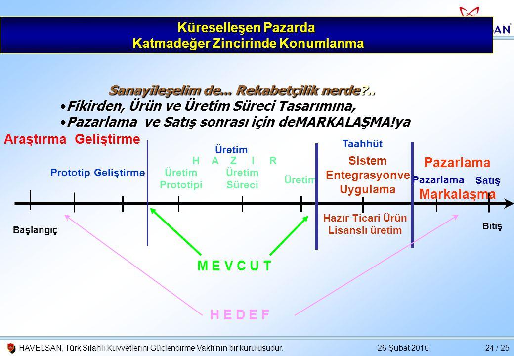 26 Şubat 2010HAVELSAN, Türk Silahlı Kuvvetlerini Güçlendirme Vakfı'nın bir kuruluşudur.24 / 25 Küreselleşen Pazarda Katmadeğer Zincirinde Konumlanma A