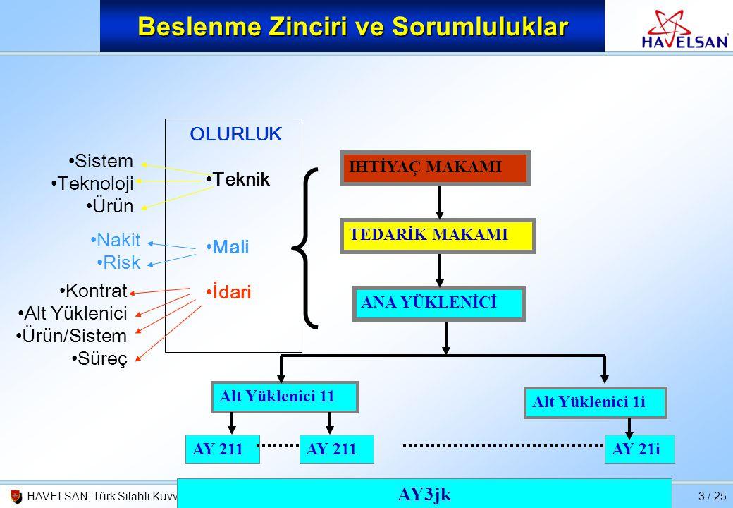 26 Şubat 2010HAVELSAN, Türk Silahlı Kuvvetlerini Güçlendirme Vakfı'nın bir kuruluşudur.3 / 25 Beslenme Zinciri ve Sorumluluklar IHTİYAÇ MAKAMI TEDARİK