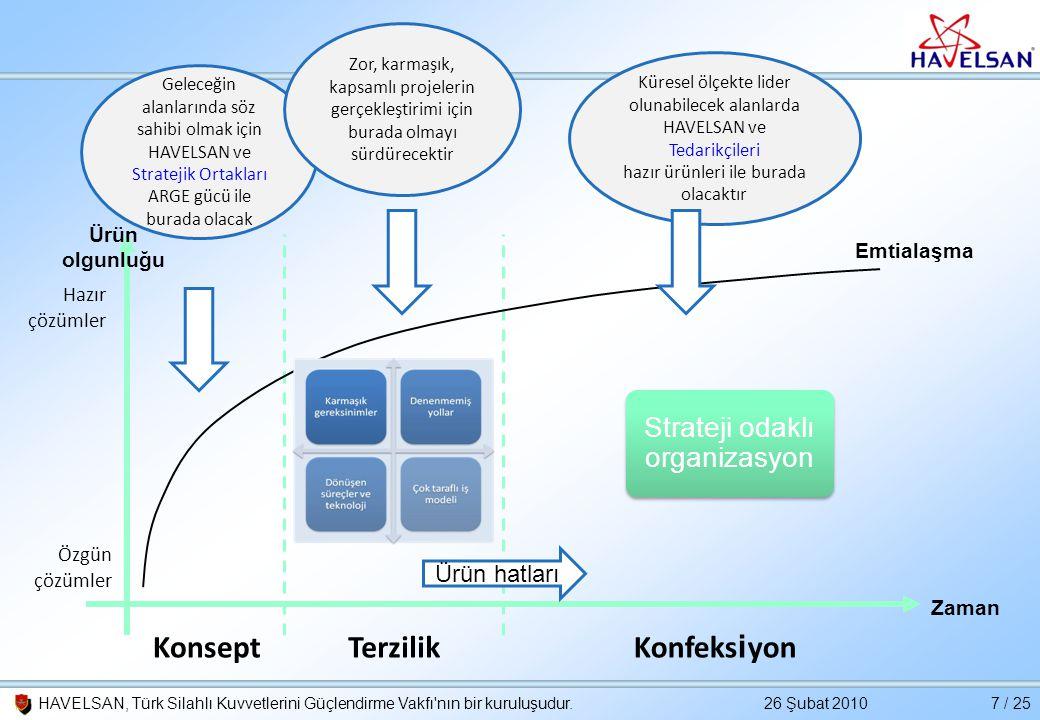26 Şubat 2010HAVELSAN, Türk Silahlı Kuvvetlerini Güçlendirme Vakfı'nın bir kuruluşudur.7 / 25 Ürün olgunluğu Zaman Hazır çözümler Özgün çözümler Konse