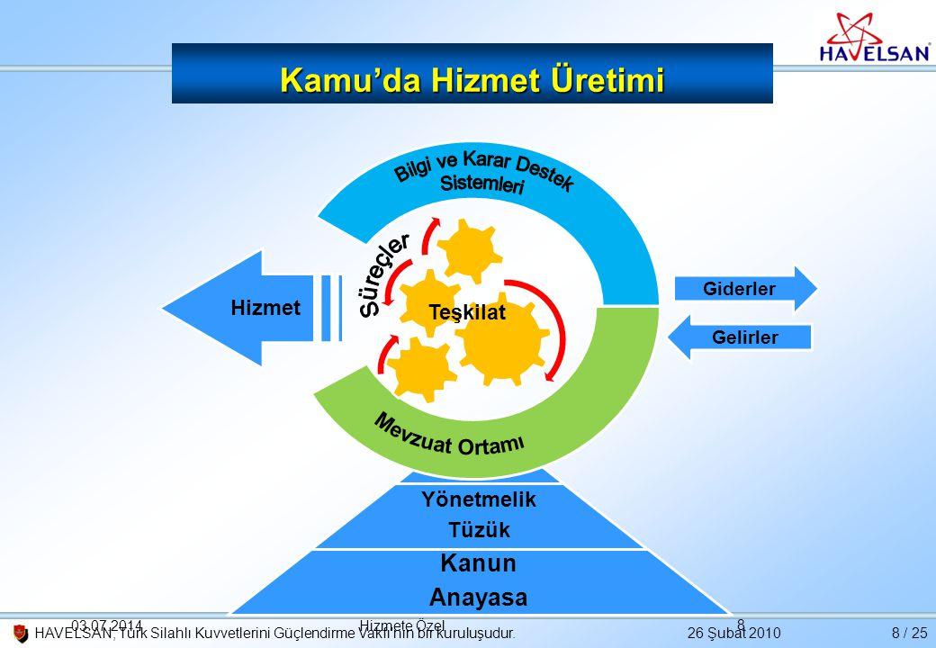 26 Şubat 2010HAVELSAN, Türk Silahlı Kuvvetlerini Güçlendirme Vakfı'nın bir kuruluşudur.8 / 25 Kamu'da Hizmet Üretimi Yönetmelik Tüzük Kanun Anayasa Ba