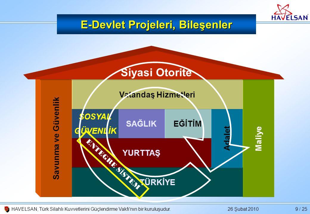 26 Şubat 2010HAVELSAN, Türk Silahlı Kuvvetlerini Güçlendirme Vakfı'nın bir kuruluşudur.9 / 25 Maliye TÜRKİYE Adalet E-Devlet Projeleri, Bileşenler YUR