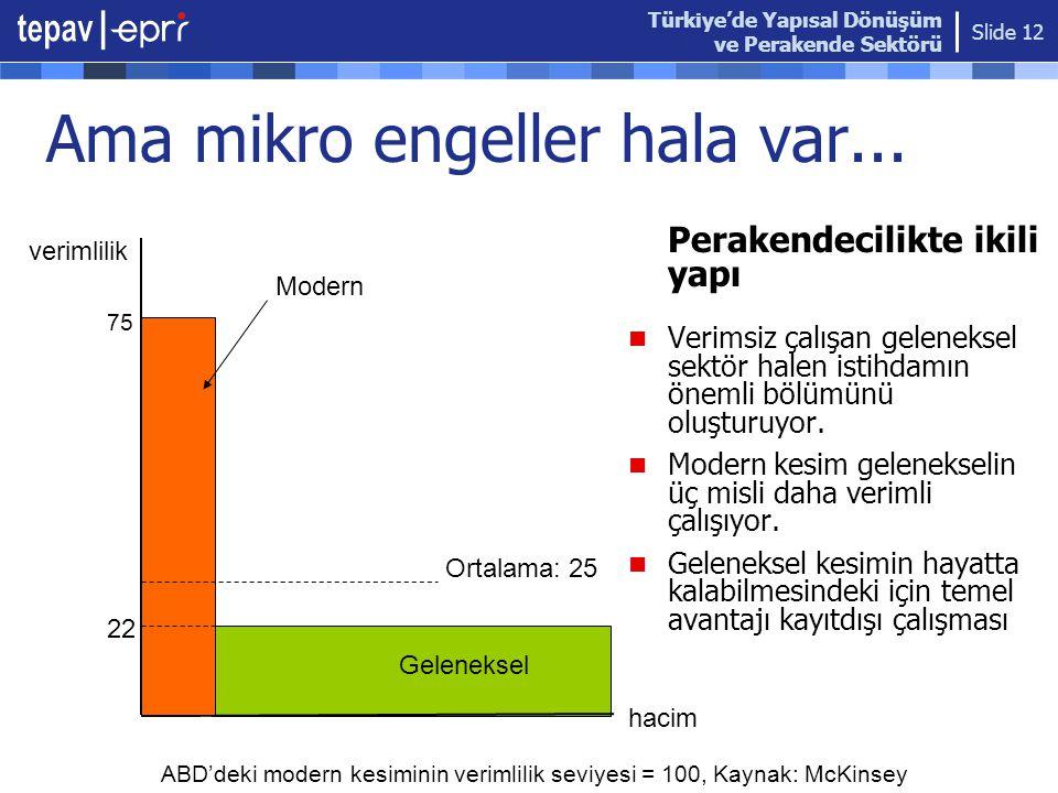 Türkiye'de Yapısal Dönüşüm ve Perakende Sektörü Slide 12 22 75 verimlilik hacim Ama mikro engeller hala var... Perakendecilikte ikili yapı  Verimsiz