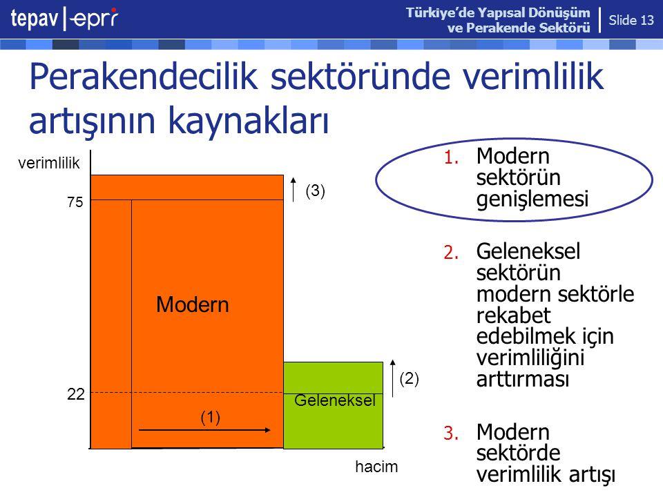 Türkiye'de Yapısal Dönüşüm ve Perakende Sektörü Slide 13 Perakendecilik sektöründe verimlilik artışının kaynakları 1. Modern sektörün genişlemesi 2. G