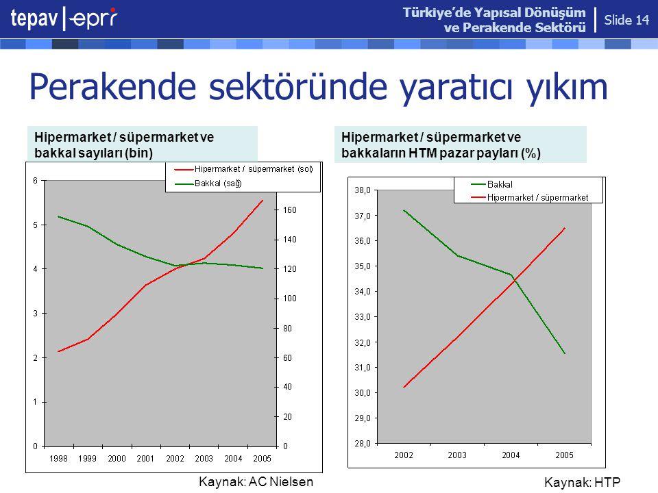 Türkiye'de Yapısal Dönüşüm ve Perakende Sektörü Slide 14 Perakende sektöründe yaratıcı yıkım Hipermarket / süpermarket ve bakkal sayıları (bin) Hiperm