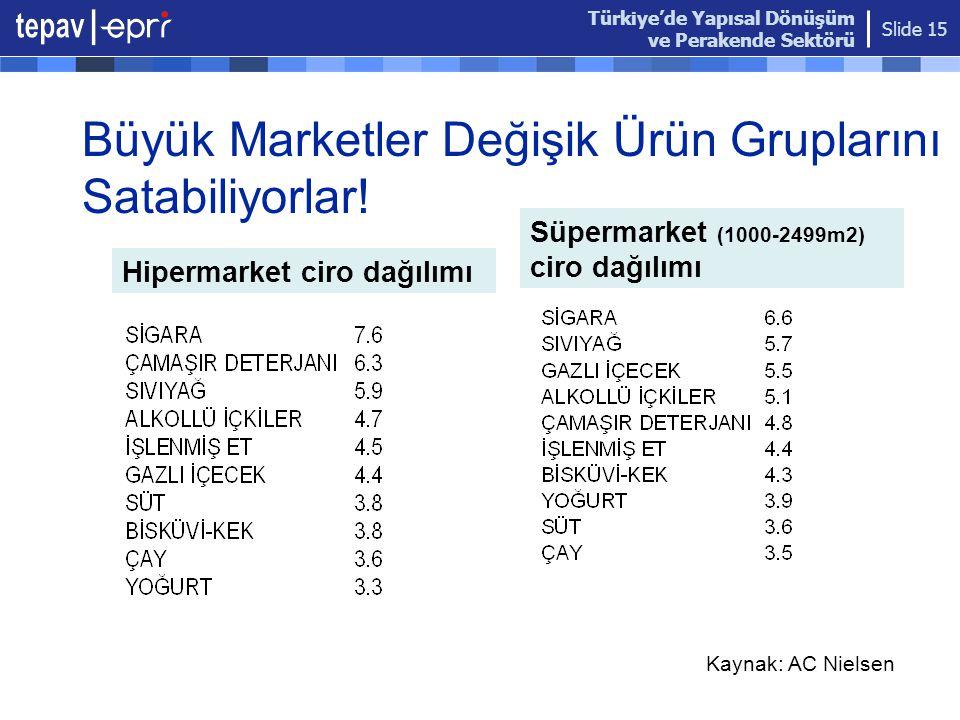 Türkiye'de Yapısal Dönüşüm ve Perakende Sektörü Slide 15 Büyük Marketler Değişik Ürün Gruplarını Satabiliyorlar! Kaynak: AC Nielsen Hipermarket ciro d