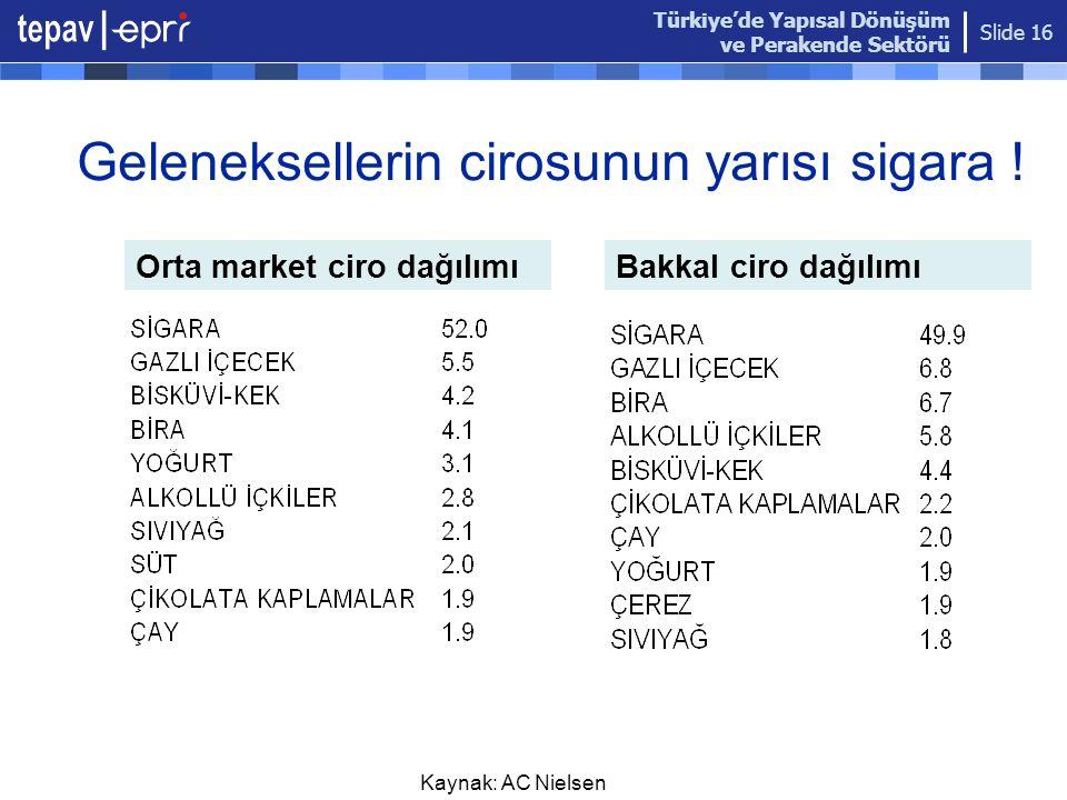 Türkiye'de Yapısal Dönüşüm ve Perakende Sektörü Slide 16 Geleneksellerin cirosunun yarısı sigara ! Kaynak: AC Nielsen Orta market ciro dağılımıBakkal