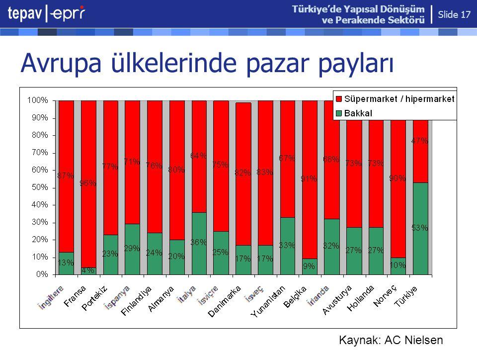 Türkiye'de Yapısal Dönüşüm ve Perakende Sektörü Slide 17 Avrupa ülkelerinde pazar payları Kaynak: AC Nielsen