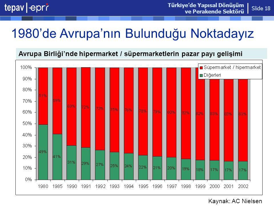 Türkiye'de Yapısal Dönüşüm ve Perakende Sektörü Slide 18 1980'de Avrupa'nın Bulunduğu Noktadayız Avrupa Birliği'nde hipermarket / süpermarketlerin paz