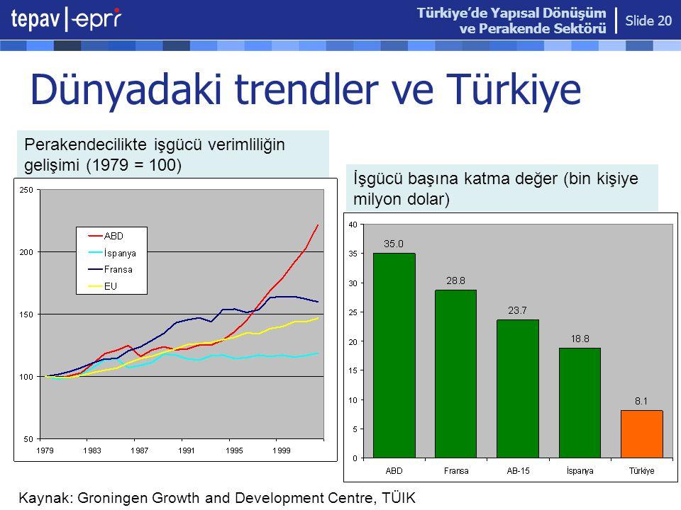 Türkiye'de Yapısal Dönüşüm ve Perakende Sektörü Slide 20 Dünyadaki trendler ve Türkiye Perakendecilikte işgücü verimliliğin gelişimi (1979 = 100) İşgücü başına katma değer (bin kişiye milyon dolar) Kaynak: Groningen Growth and Development Centre, TÜIK