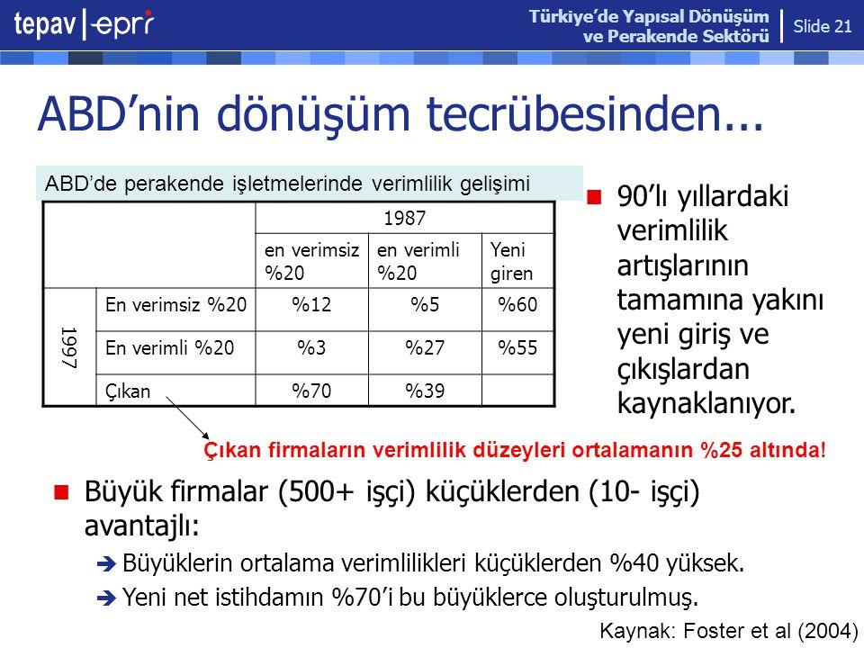 Türkiye'de Yapısal Dönüşüm ve Perakende Sektörü Slide 21 ABD'nin dönüşüm tecrübesinden... 1987 en verimsiz %20 en verimli %20 Yeni giren 1997 En verim