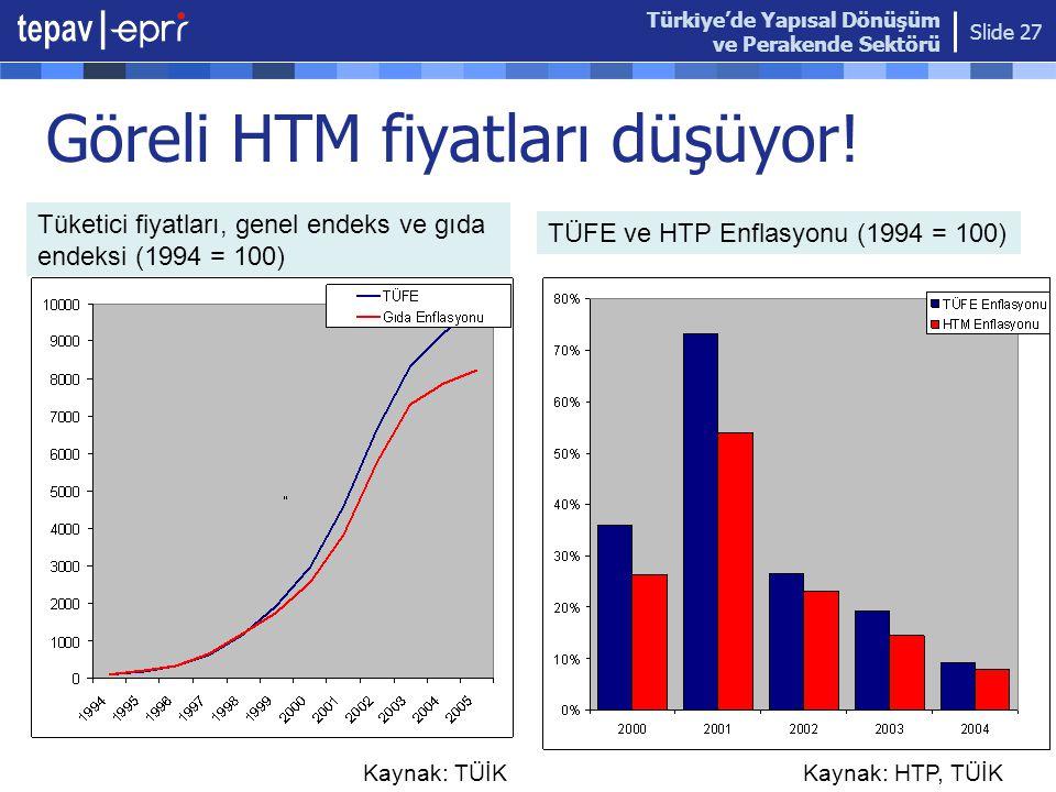 Türkiye'de Yapısal Dönüşüm ve Perakende Sektörü Slide 27 Göreli HTM fiyatları düşüyor! HTP endeksinin de olduğu grafik konacak, endeksin eski değerler