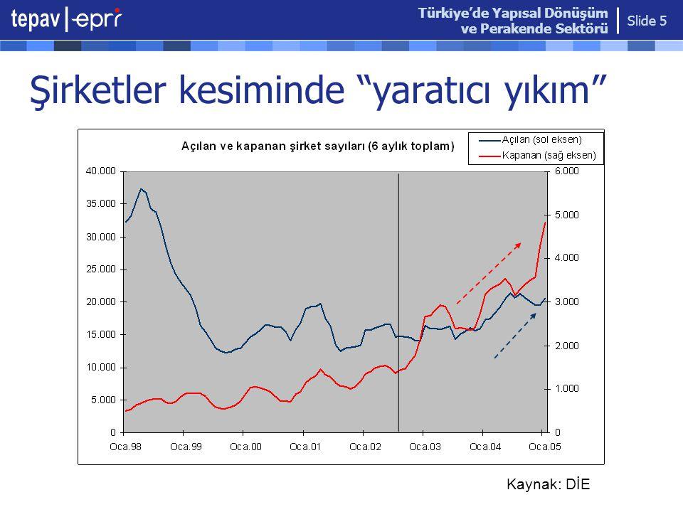 """Türkiye'de Yapısal Dönüşüm ve Perakende Sektörü Slide 5 Şirketler kesiminde """"yaratıcı yıkım"""" Kaynak: DİE"""