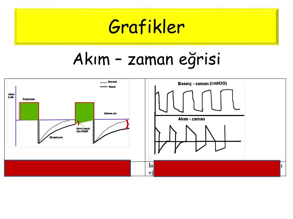 Grafikler Akım – zaman eğrisi
