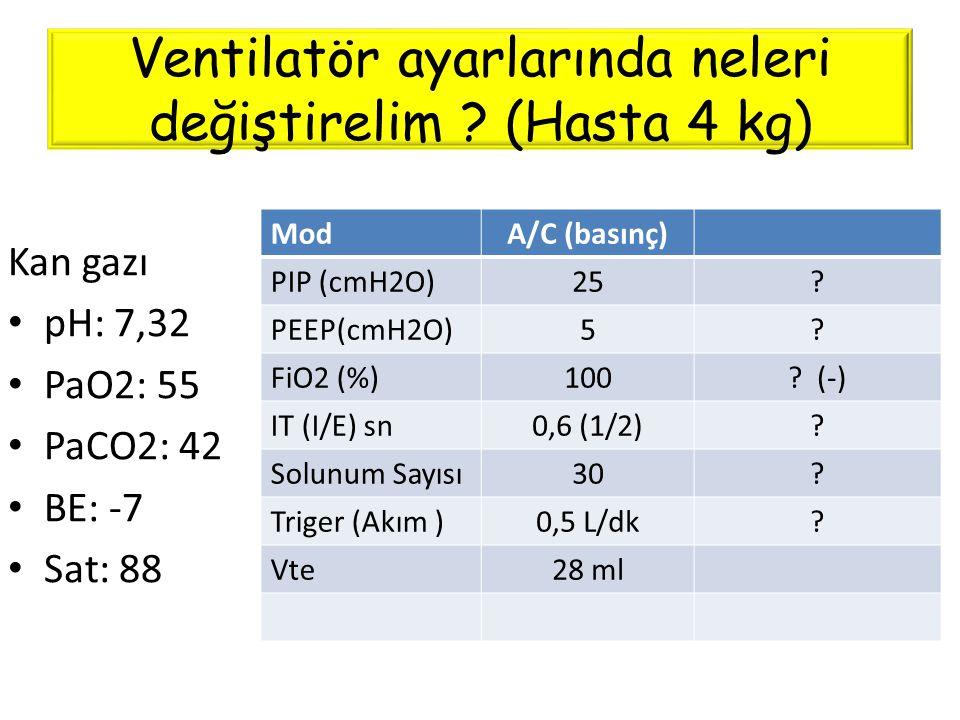 Ventilatör ayarlarında neleri değiştirelim ? (Hasta 4 kg) ModA/C (basınç) PIP (cmH2O)25? PEEP(cmH2O)5? FiO2 (%)100? (-) IT (I/E) sn0,6 (1/2)? Solunum