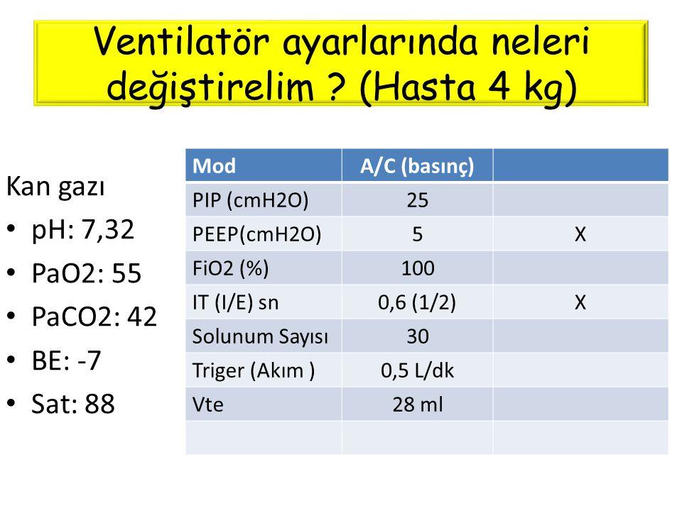 Ventilatör ayarlarında neleri değiştirelim ? (Hasta 4 kg) ModA/C (basınç) PIP (cmH2O)25 PEEP(cmH2O)5X FiO2 (%)100 IT (I/E) sn0,6 (1/2)X Solunum Sayısı