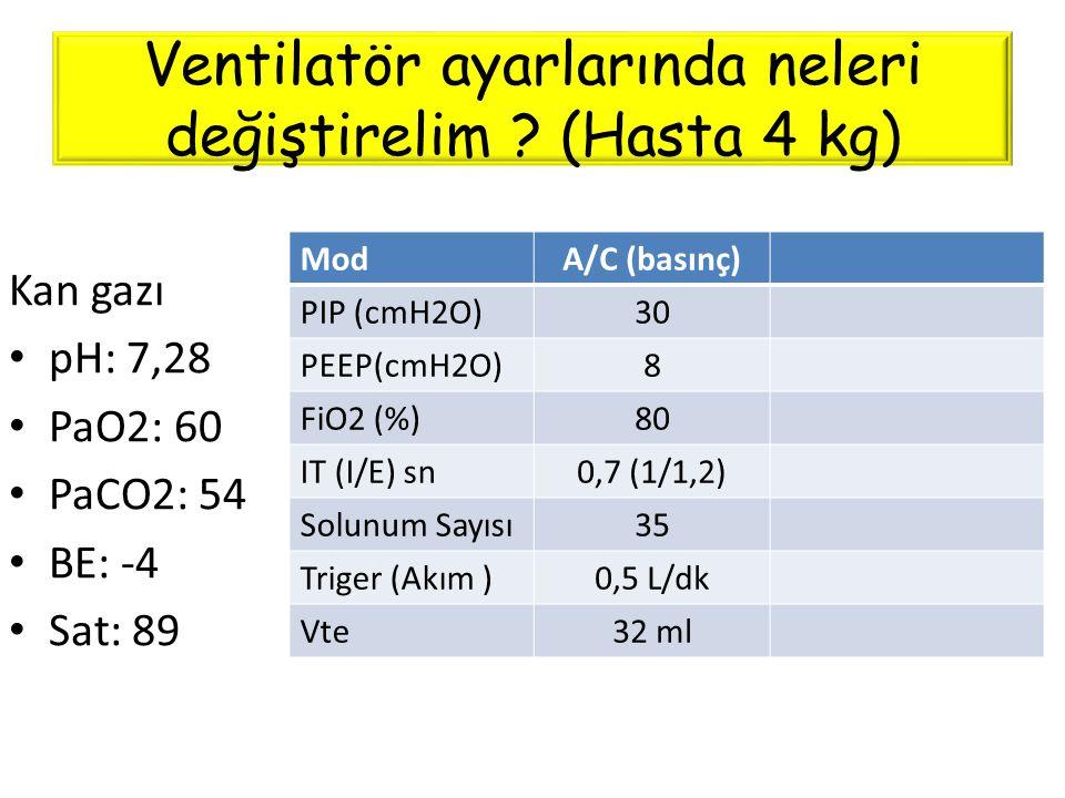 Ventilatör ayarlarında neleri değiştirelim ? (Hasta 4 kg) ModA/C (basınç) PIP (cmH2O)30 PEEP(cmH2O)8 FiO2 (%)80 IT (I/E) sn0,7 (1/1,2) Solunum Sayısı3