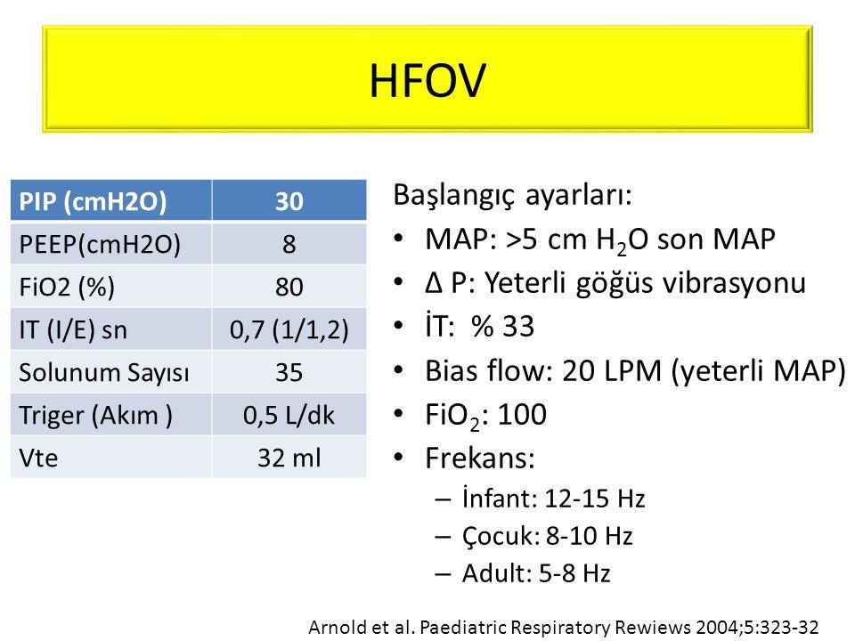 HFOV PIP (cmH2O)30 PEEP(cmH2O)8 FiO2 (%)80 IT (I/E) sn0,7 (1/1,2) Solunum Sayısı35 Triger (Akım )0,5 L/dk Vte32 ml Başlangıç ayarları: • MAP: >5 cm H
