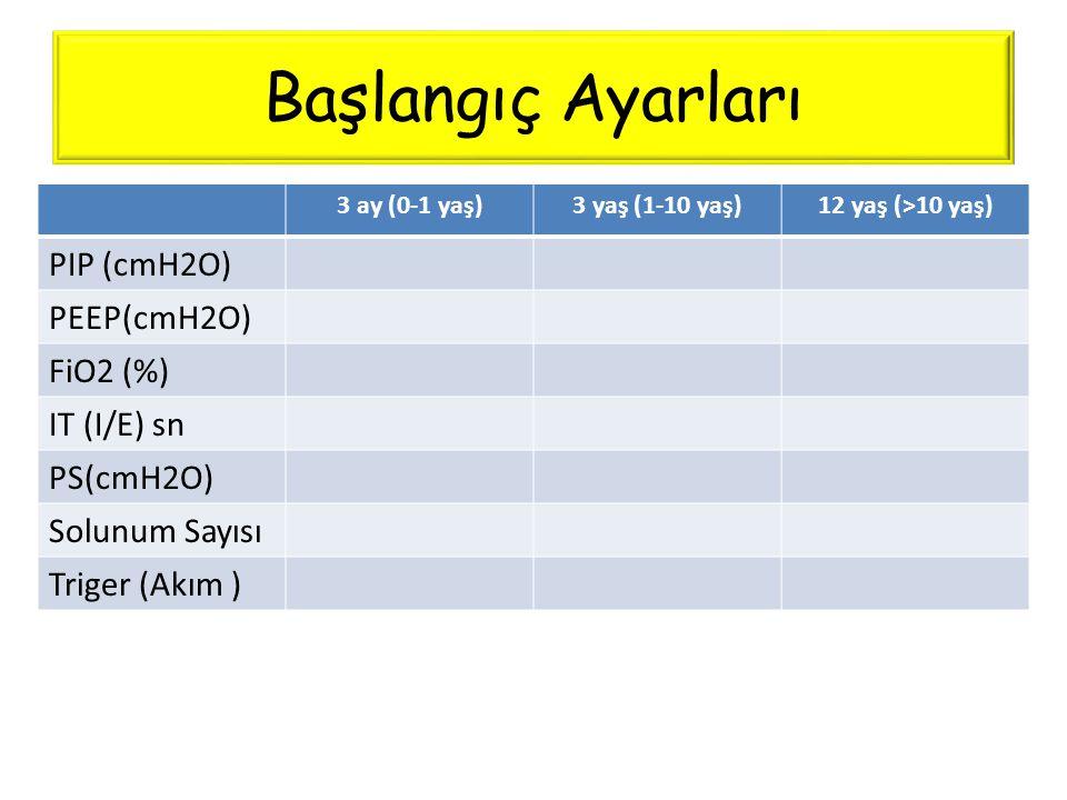Başlangıç Ayarları 3 ay (0-1 yaş)3 yaş (1-10 yaş)12 yaş (>10 yaş) PIP (cmH2O) PEEP(cmH2O) FiO2 (%) IT (I/E) sn PS(cmH2O) Solunum Sayısı Triger (Akım )
