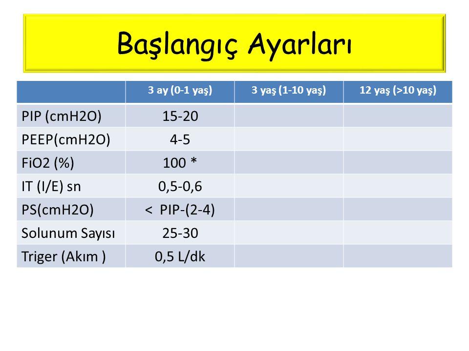 Başlangıç Ayarları 3 ay (0-1 yaş)3 yaş (1-10 yaş)12 yaş (>10 yaş) PIP (cmH2O)15-20 PEEP(cmH2O)4-5 FiO2 (%)100 * IT (I/E) sn0,5-0,6 PS(cmH2O)< PIP-(2-4
