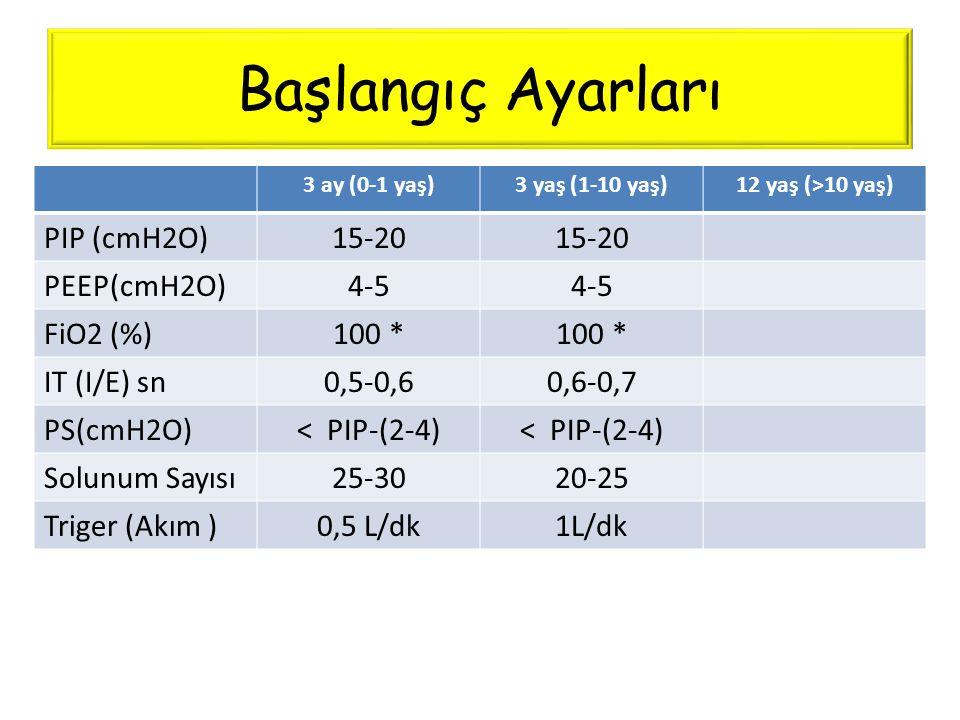 Başlangıç Ayarları 3 ay (0-1 yaş)3 yaş (1-10 yaş)12 yaş (>10 yaş) PIP (cmH2O)15-20 PEEP(cmH2O)4-5 FiO2 (%)100 * IT (I/E) sn0,5-0,60,6-0,7 PS(cmH2O)< P