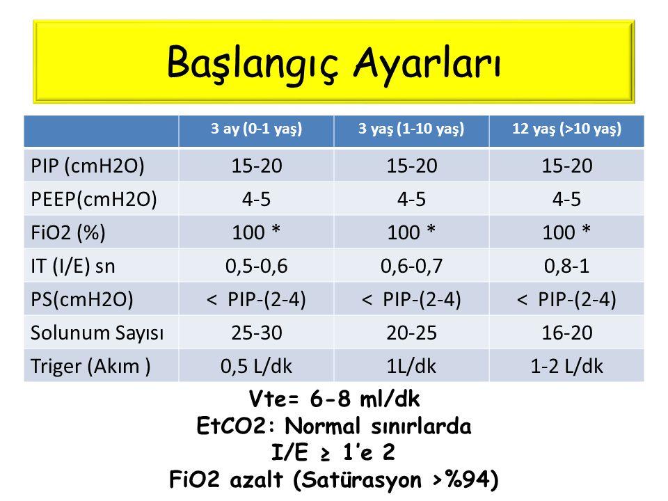 Başlangıç Ayarları 3 ay (0-1 yaş)3 yaş (1-10 yaş)12 yaş (>10 yaş) PIP (cmH2O)15-20 PEEP(cmH2O)4-5 FiO2 (%)100 * IT (I/E) sn0,5-0,60,6-0,70,8-1 PS(cmH2