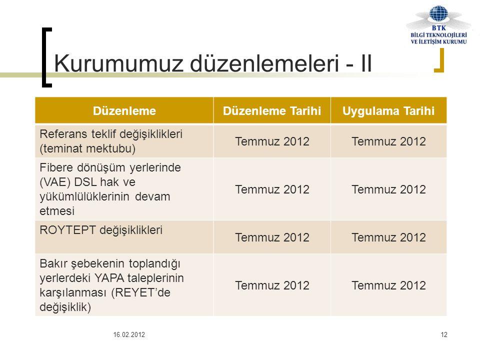 Kurumumuz düzenlemeleri - II 16.02.201212 DüzenlemeDüzenleme TarihiUygulama Tarihi Referans teklif değişiklikleri (teminat mektubu) Temmuz 2012 Fibere