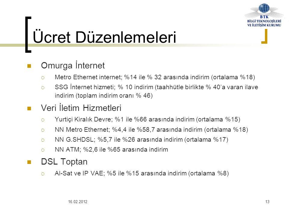 16.02.201213  Omurga İnternet  Metro Ethernet internet; %14 ile % 32 arasında indirim (ortalama %18)  SSG İnternet hizmeti; % 10 indirim (taahhütle