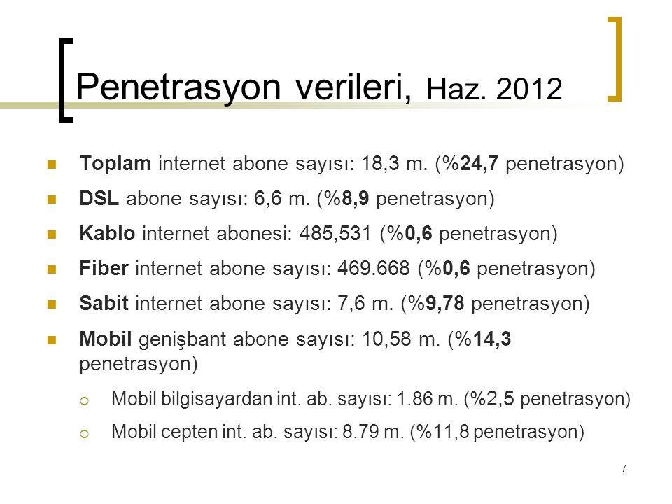 Penetrasyon verileri, Haz. 2012  Toplam internet abone sayısı: 18,3 m. (%24,7 penetrasyon)  DSL abone sayısı: 6,6 m. (%8,9 penetrasyon)  Kablo inte