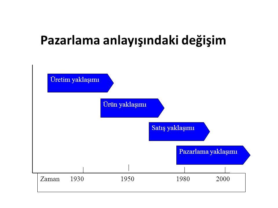 Pazarlama anlayışındaki değişim Zaman 1930 1950 1980 2000 Üretim yaklaşımı Ürün yaklaşımı Satış yaklaşımı Pazarlama yaklaşımı